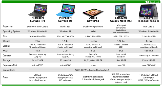 Surface Pro comparison
