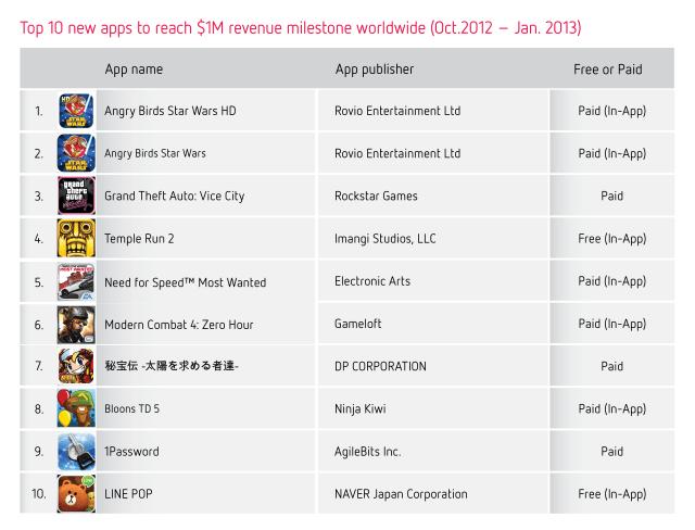 Top 10 new apps to reach $1M revenue milestone worldwide (Oct 2012-Jan 2013)