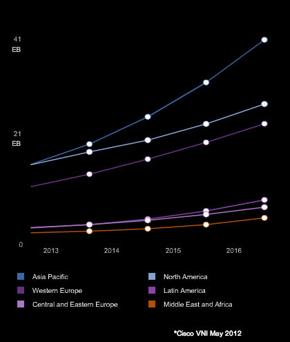 Asia's growth for 4G mobile data traffic