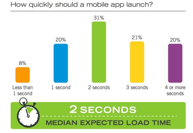 app load time