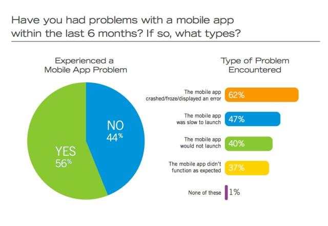 app problems