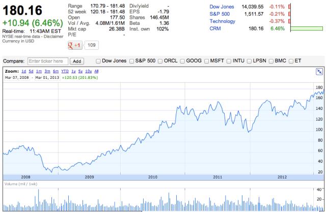 Salesforce 5 years