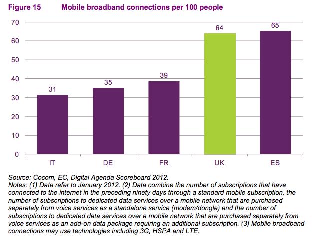 Ofcom mobile broadband take-up EU