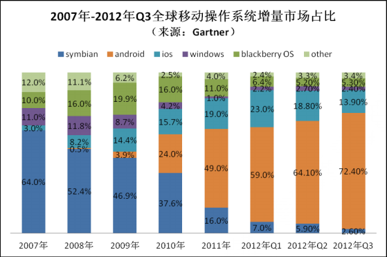 Android in China