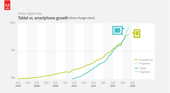adobe web traffic to tablets vs smartphones