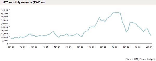 HTC revenue rises and fall