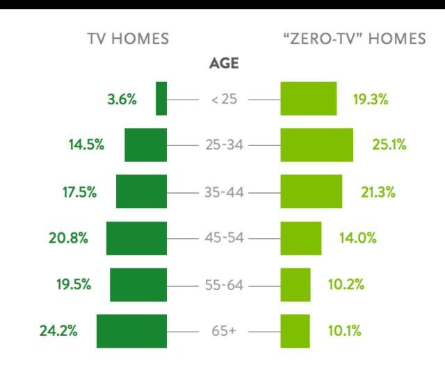 zero tv homes