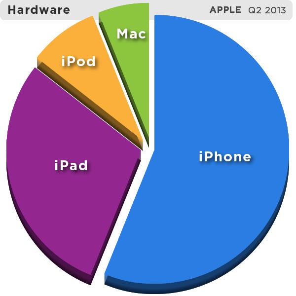 appleq213-hardwarepie
