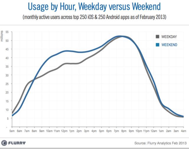 Flurry_Dayparting_Weekdays_vs_Weekends