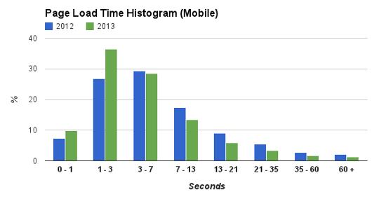 mobile_hist