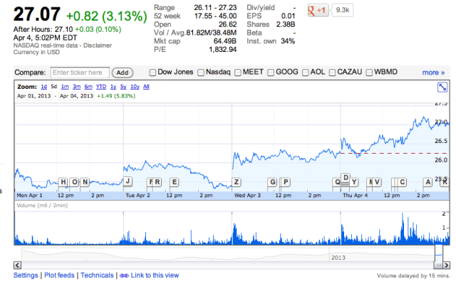 Facebook stock leading up to and during the Home launch