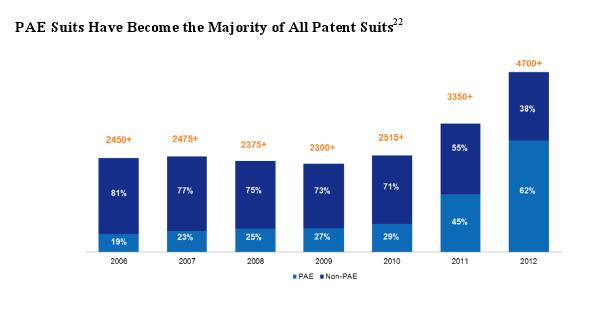 patent lawsuits