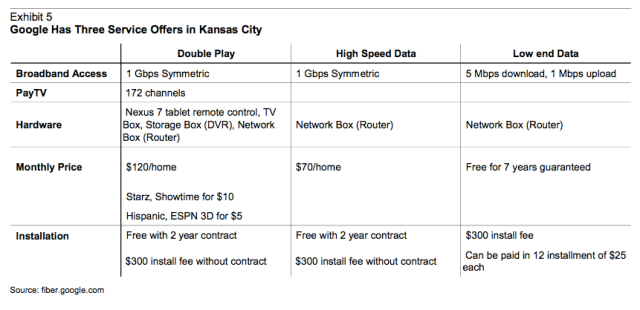 google fiber prices