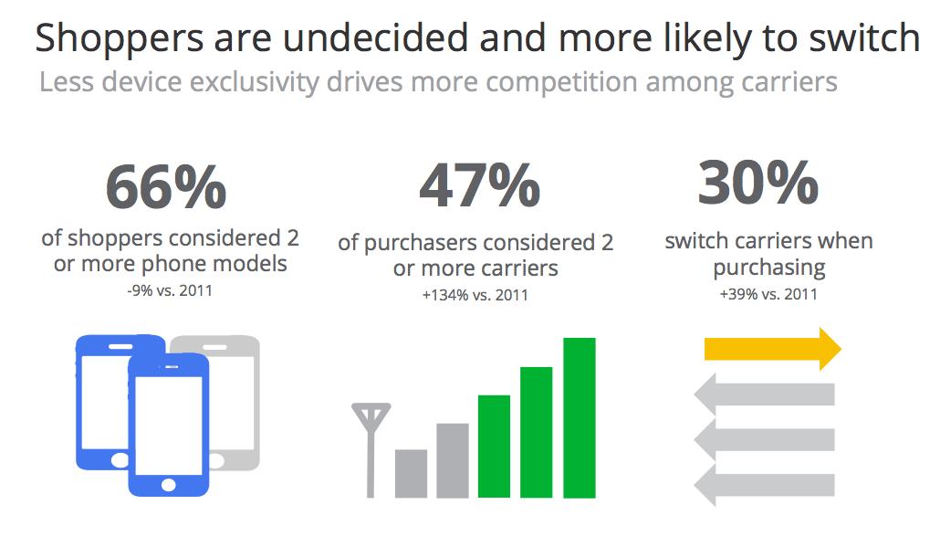google mobile buying 1