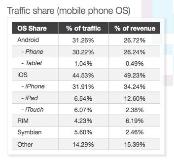 opera mobile ad traffic data
