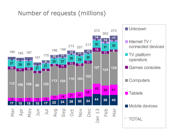 iplayer usage by device type