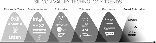 SiliconValleyTrends