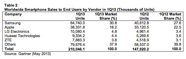 gartner smartphone vendors q1 2013