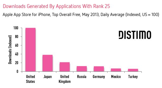 Downloads-Rank-25-Per-Country-Distimo