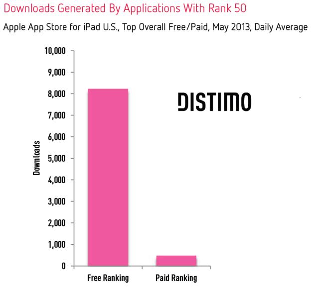 Downloads-Rank-50-iPad-Distimo