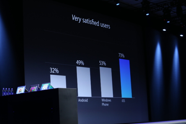 ios-very-satisfied-users