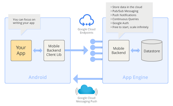 mobile-backend-arch