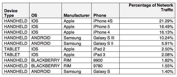 actix top 10 network devices