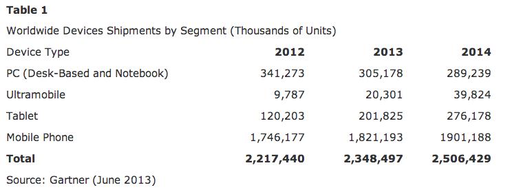 gartner devices shipments 2013-14