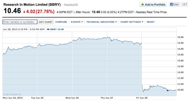 BBRY stock