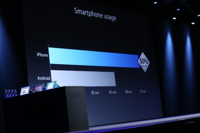 wwdc-smartphone-usage