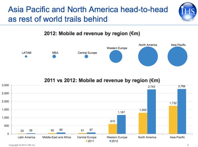 mobile ads geo breakdown