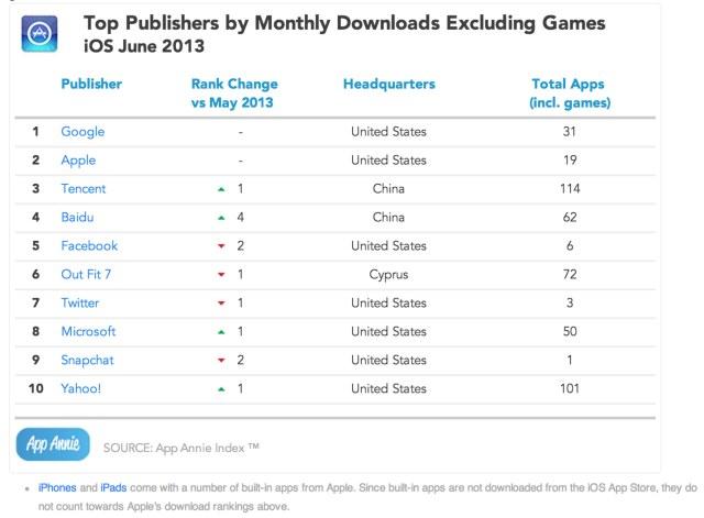 top-publishers-june-nongames
