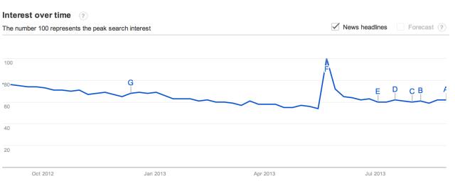 Google Trends-flickr