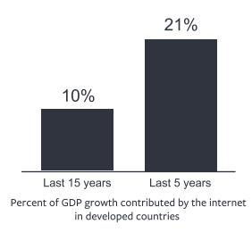 Internet's Affect On Economy