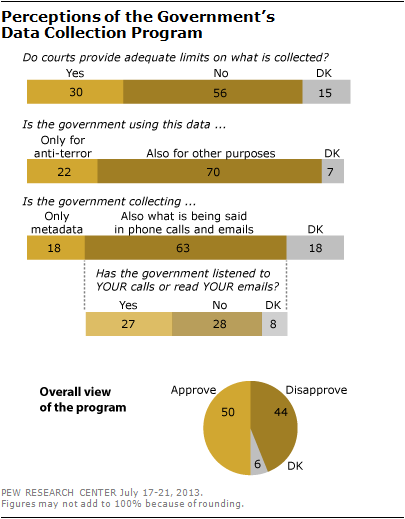 Perceptions-of-the-Governments-Data-Collection-Program