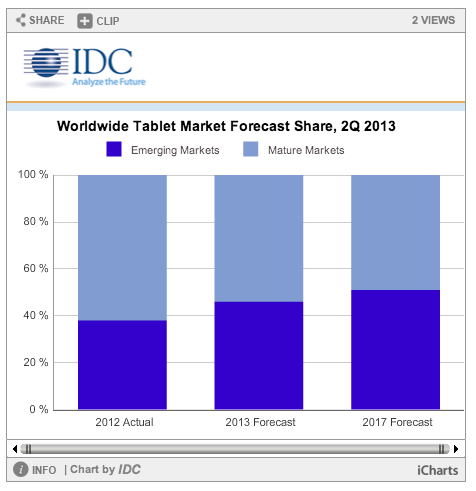 idc tablet regions