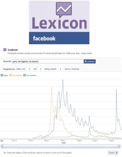 Facebook Lexicon