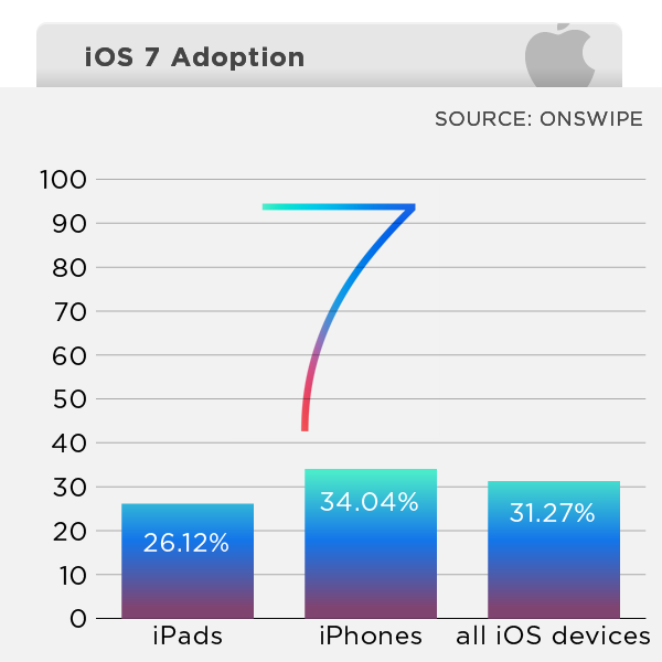 ios7-adoption