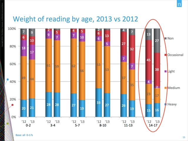 reading-by-age