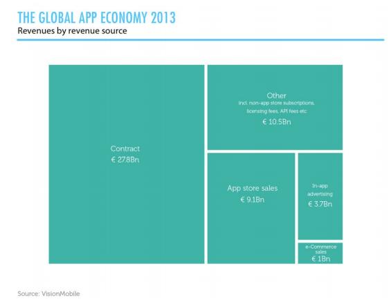 Global app revenues