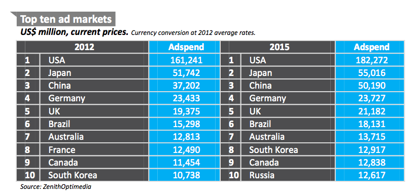 biggest global ad markets