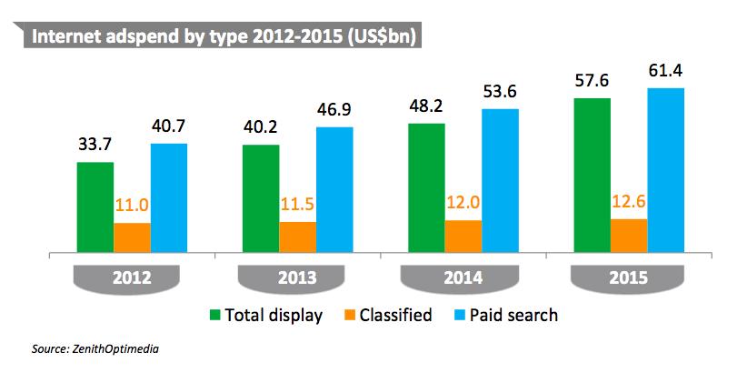 internet ad spend 2012-12015