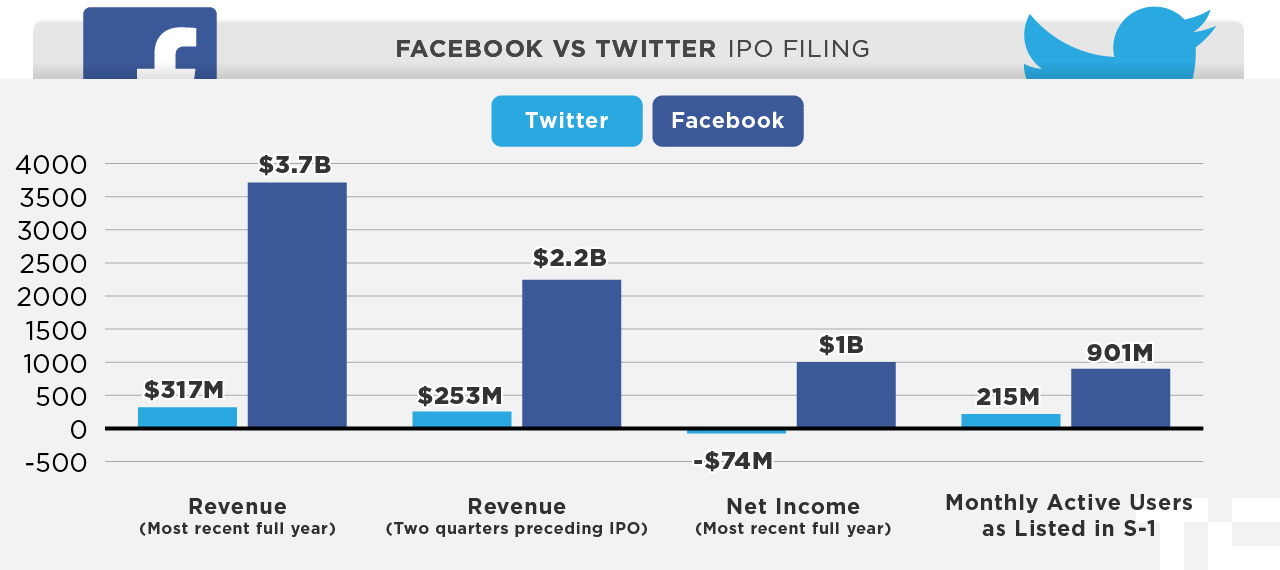 fb-twitter-ipo-chart2