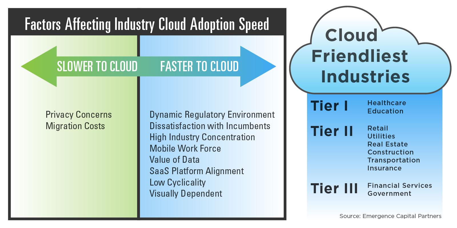 industry-cloud-adoption