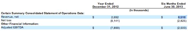 MoPub Financials
