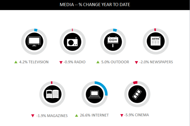 Post #2 - Nielsen Global Adview Pulse media type share with title