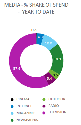 Post #2 - Nielsen Global Adview Pulse share by media type