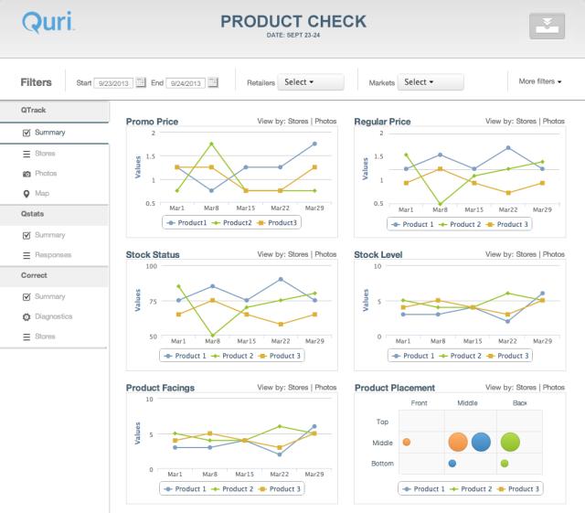 Quri Agile - MEASURE - time series measurements of key execution performance metrics