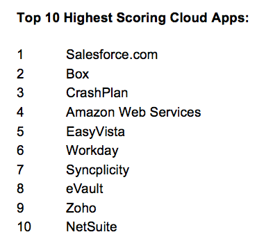 top 10 most used enterprise cloud apps