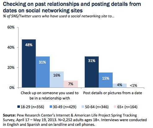 Pew Research online dating graph 2